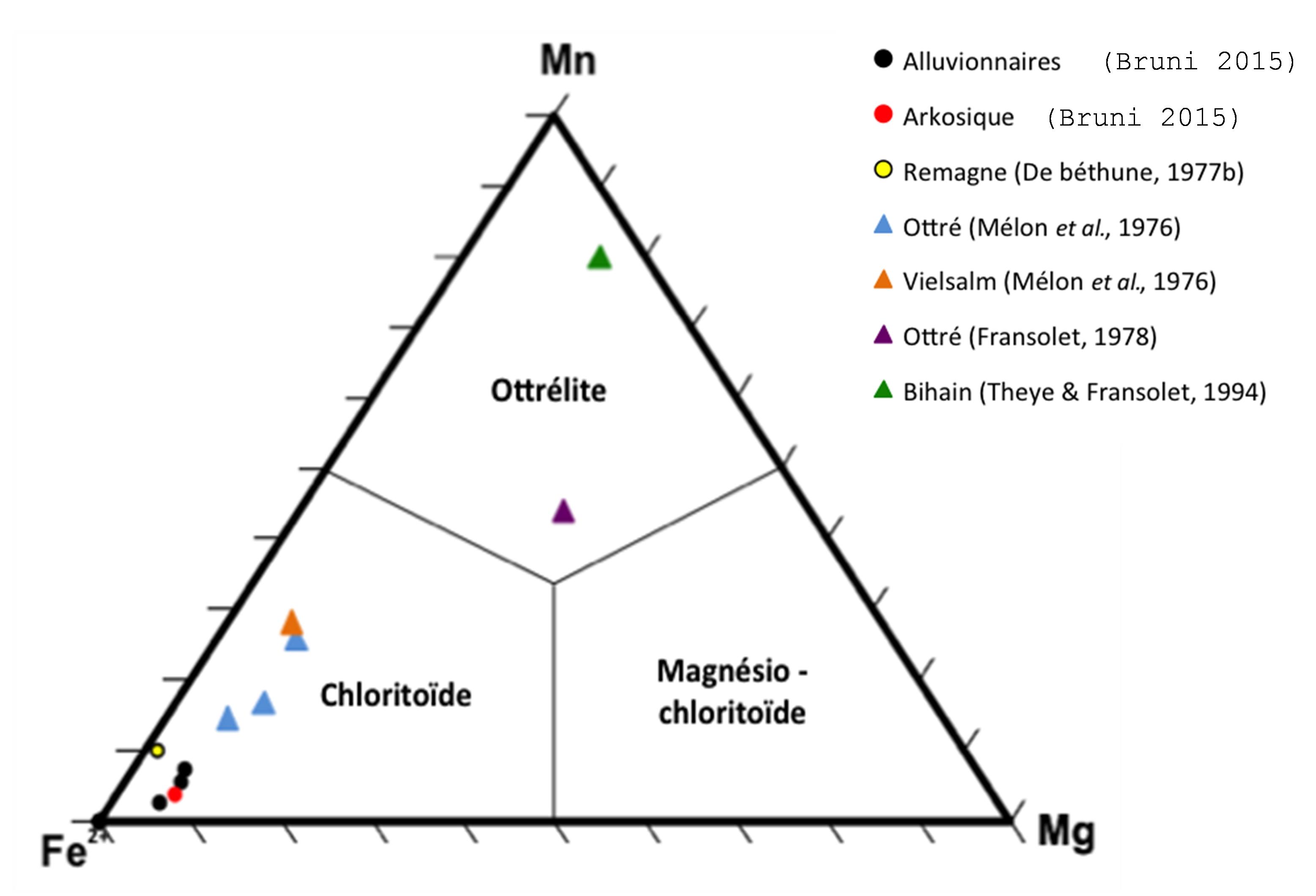 Carbone datant des roches ignées