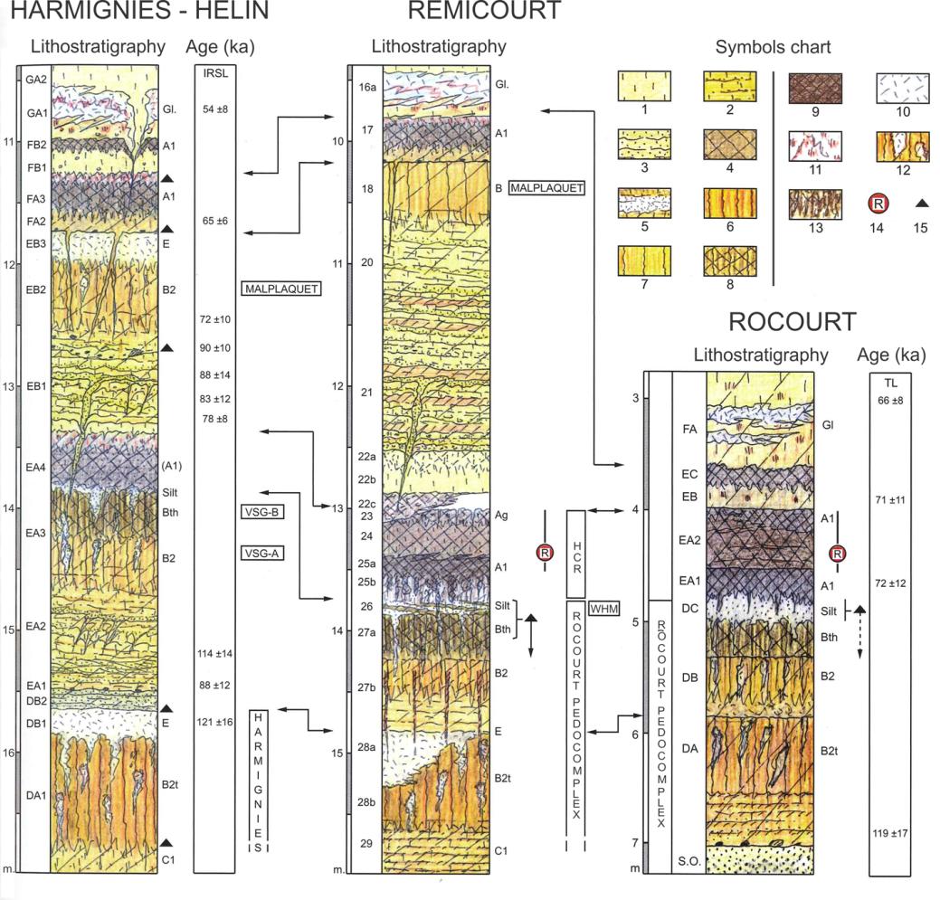 PoPuPS   Detailed characterization of the Late Pleistocene