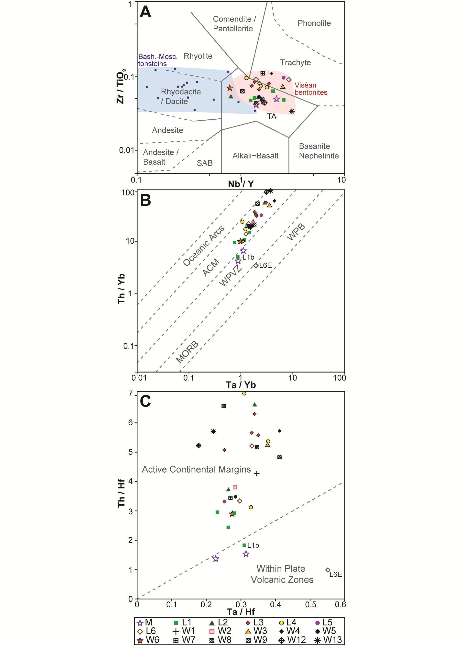 Geochemistry And Origin Of Carboniferous Mississippian Visan Diagram Likewise Water Mill Moreover A Wind Turbine Bentonite Geochemical Data Plotted On Several Classification Tectonic Discrimination Diagrams Drawn Using Gcdkit V4 Janouek Et Al