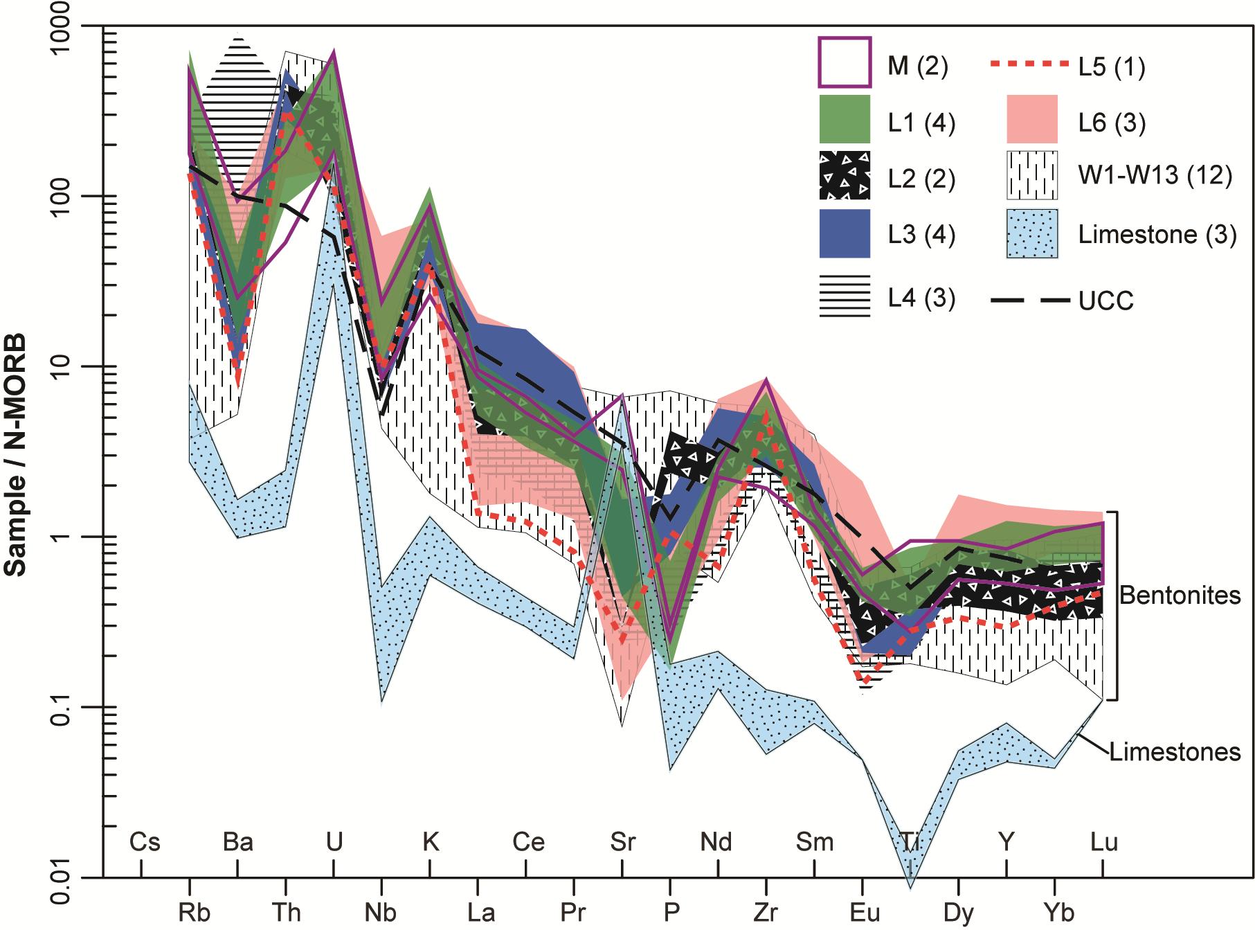 Geochemistry and origin of Carboniferous (Mississippian