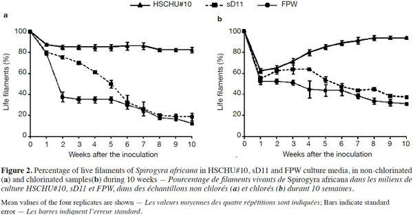 Culture of spirogyra africana from farm ponds for long term chlorination had no effect on the percentage of live filaments anova f 2665 p 005 but the interaction of time and chlorination showed a positive ccuart Images