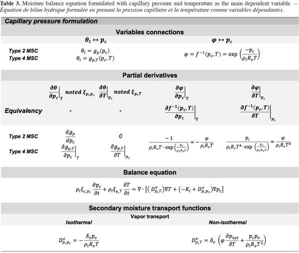 Building Material Calculation Formulas