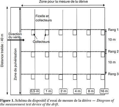 Comparaison De La Derive Pour Deux Types De Pulverisateurs Utilises En Production Cotonniere Au Benin Universite De Liege