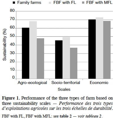 Assessing sustainability of different forms of farm organization
