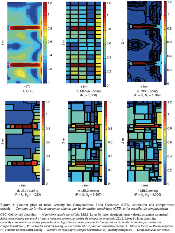 Development of a compartment model based on CFD simulations for