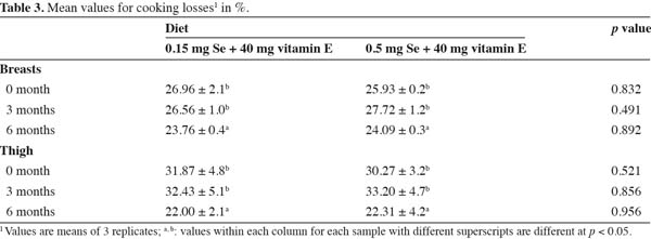 The Effect Of Dietary Selenium Supplementation On Meat Quality Of