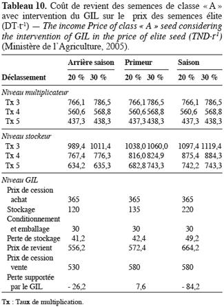 Perspectives de production des semences de pomme de terre à partir de vitropropagation en ...