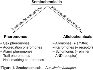 Advantages of insect sex attractants pheromones