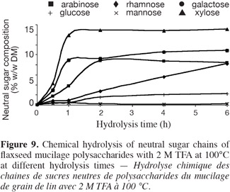 36Total Neutral Sugar With 2 M H2SO4 HCl And TFA At 100C The Content Of Certain Sugars Increased During Hydrolysis While Other