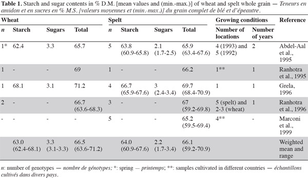 Comparative Study Of The Content And Profiles Of Macronutrients In