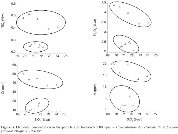 Influence Of Particle Size On Geochemical Distribution Of Stream